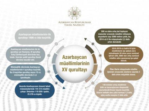 Azərbaycan müəllimlərinin XV qurultayında 100-dən çox təhsil işçisi mükafatlandırılacaq