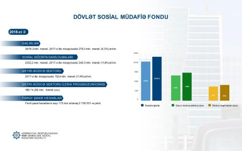 Ötən il sosial sığorta daxilolmalarında 11,8 faiz artım qeydə alınıb